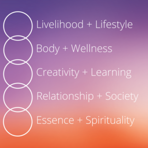 Life areas outlined in The Desire Map (Danielle LaPorte)